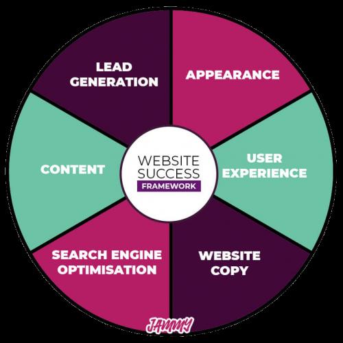 website-success-framework-jammy.png